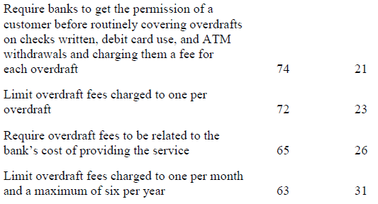 Consumers Overwhelmingly Support Bank Overdraft Reforms: 15