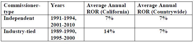 New Data Confirms California Auto Insurance Prices Continue
