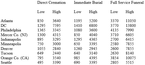 Low-High Prices of Funeral Services_Table