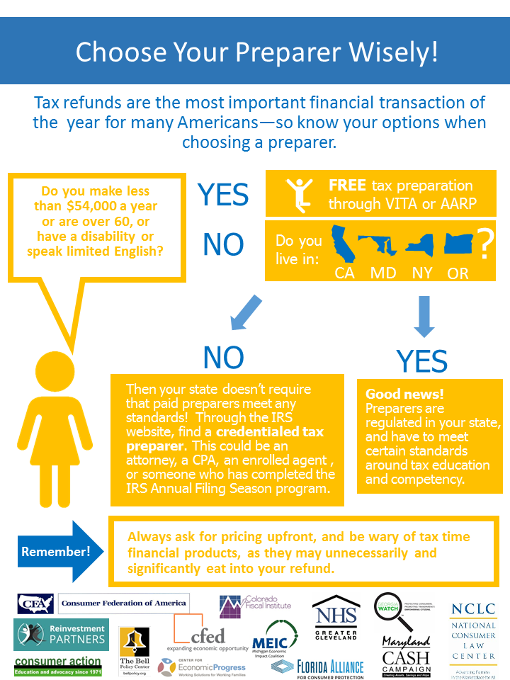 Tax Prep Infographic