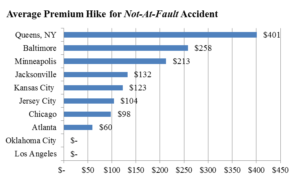 Major Insurance Companies Raise Premiums After Not At Fault