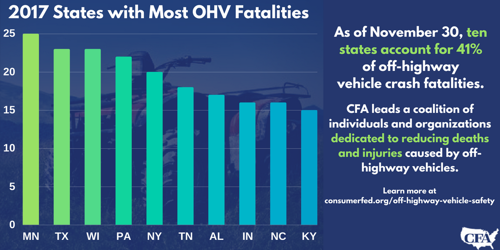 Off-Highway Vehicle Fatality Data · Consumer Federation of