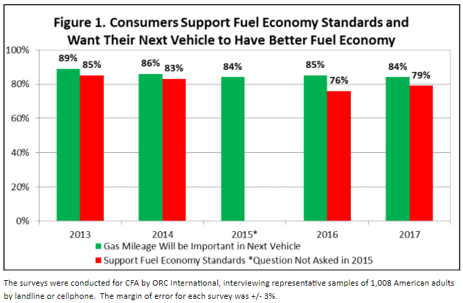 in spite of fluctuating gas prices during the past five years consumers have consistently supported fuel economy standards said gillis