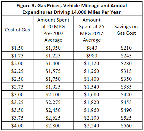 despite low gas prices consumers support mpg standards consumer
