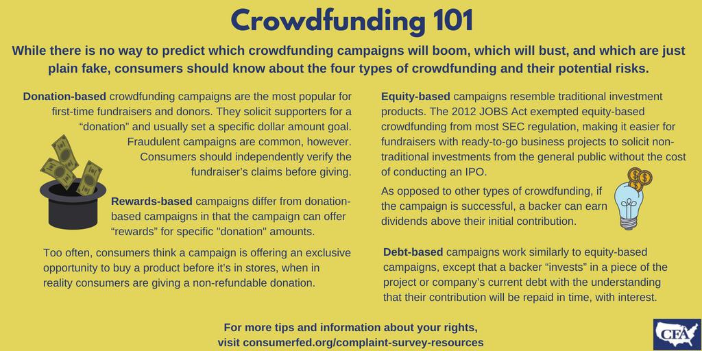 crowdfunding-101 · Consumer Federation of America